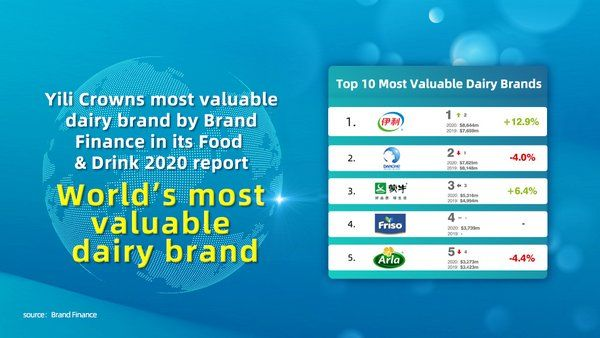 Yili crowns most valuable dairy brand by Brand Finance in its Food & Drink 2020 report